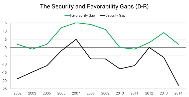 The Security and Favorability Gaps (D-R)