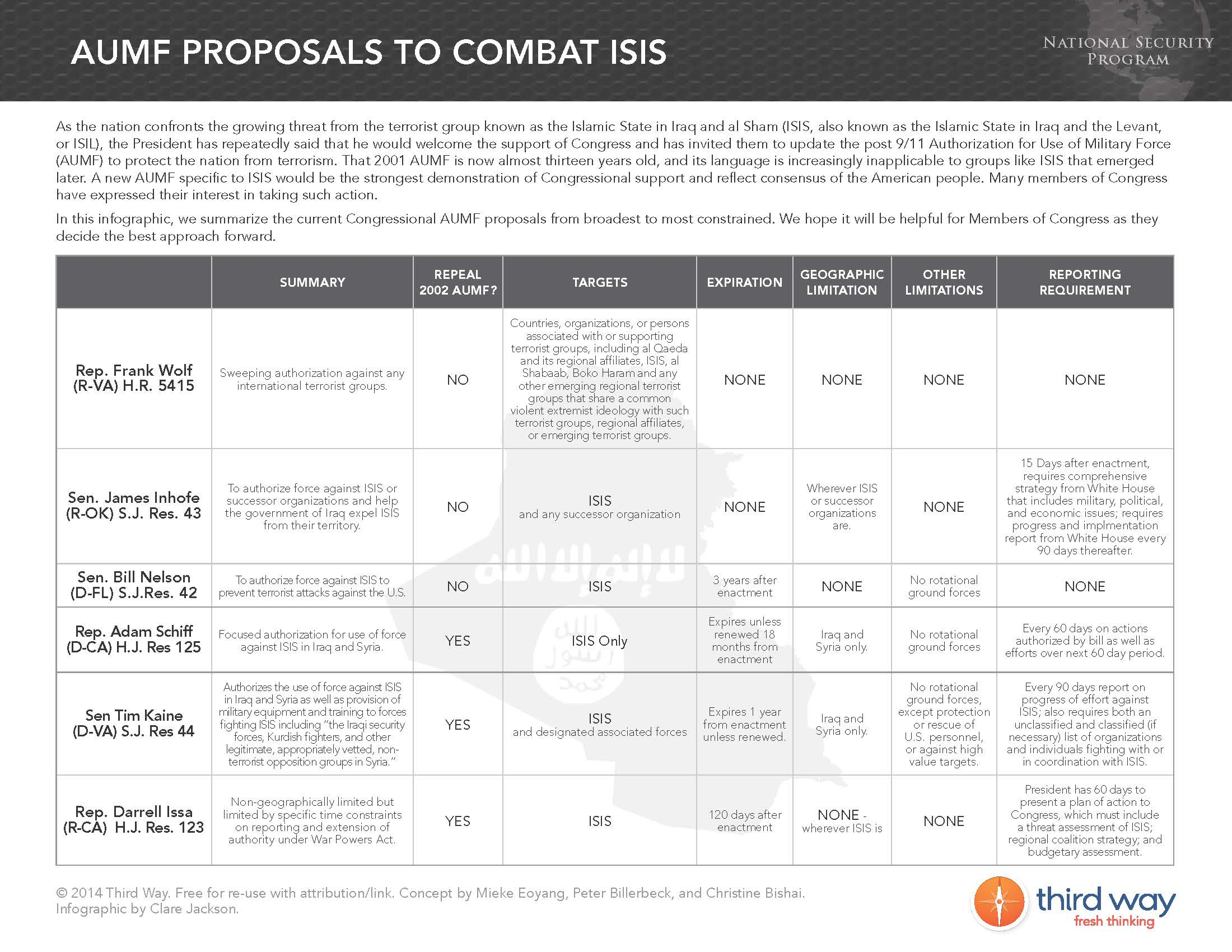AUMF Proposals to Combat Isis