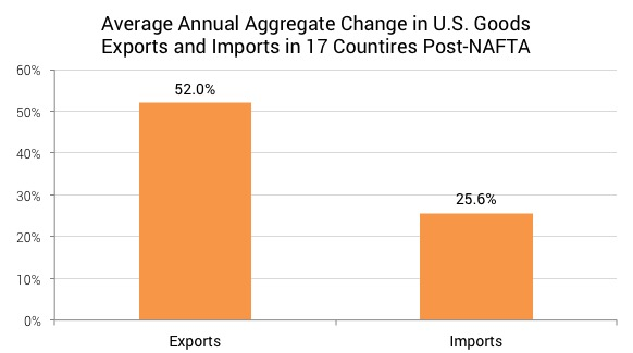 Average Change in Exports and Imports Post-FTA