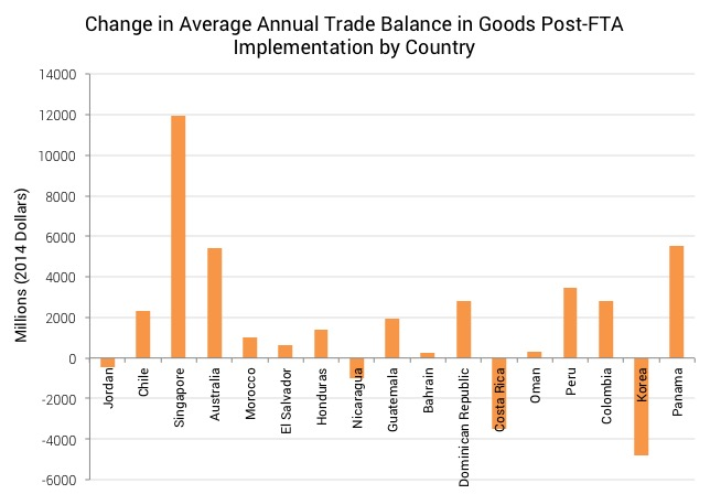 Change in Trade Balance
