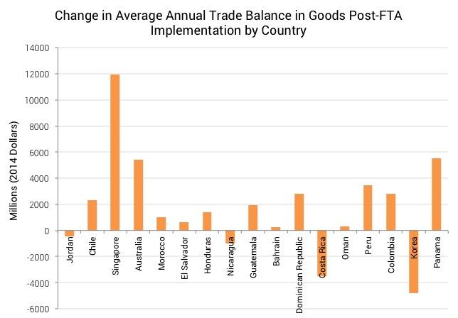 Change in Trade Balance