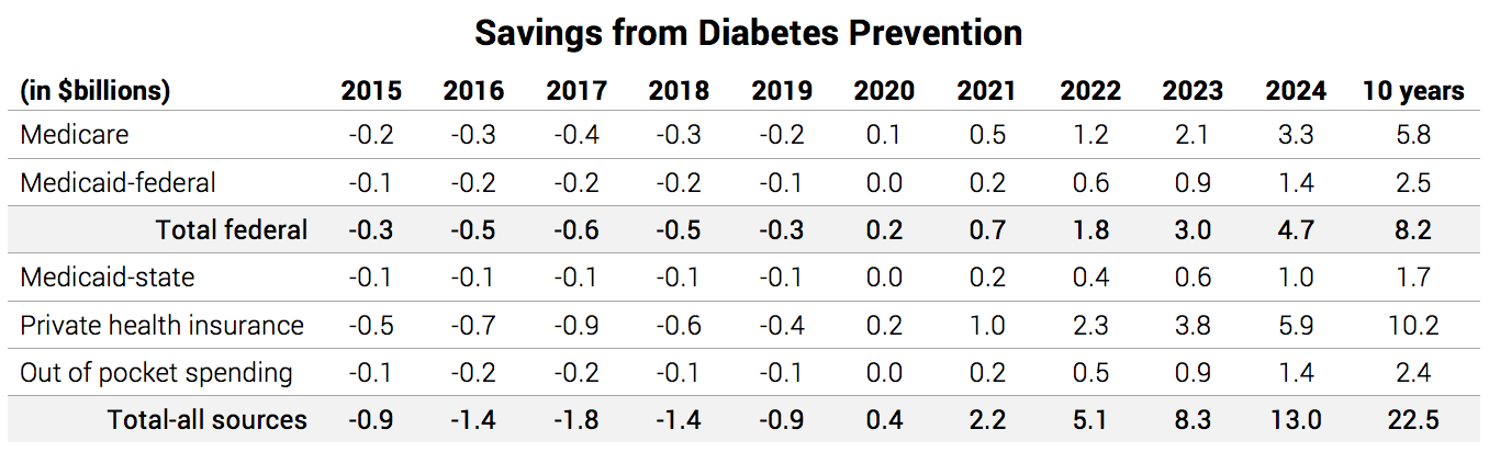 Savings from Diabetes Prevention