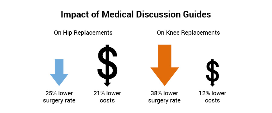 Impact of Medical Discussion Guides