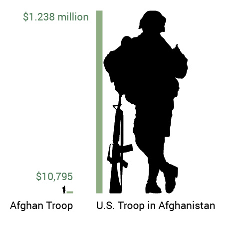 Afghan troop v. U.S. troop in Afghanistan