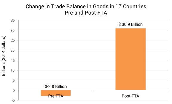 Change in Trade Balance Post-FTA