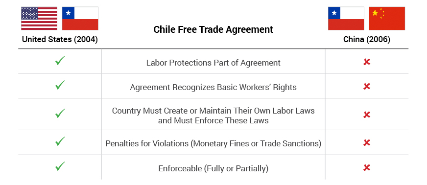 Labor Standards - Chile