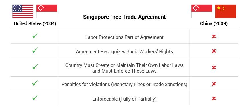 Labor Standards - Singapore