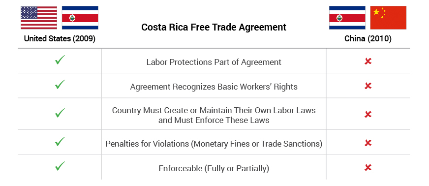Labor Standards - Costa Rica