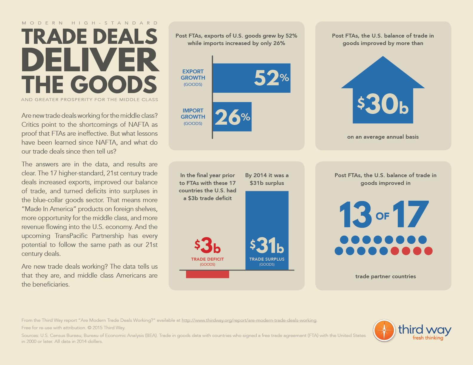 Trade Deals Deliver the Goods