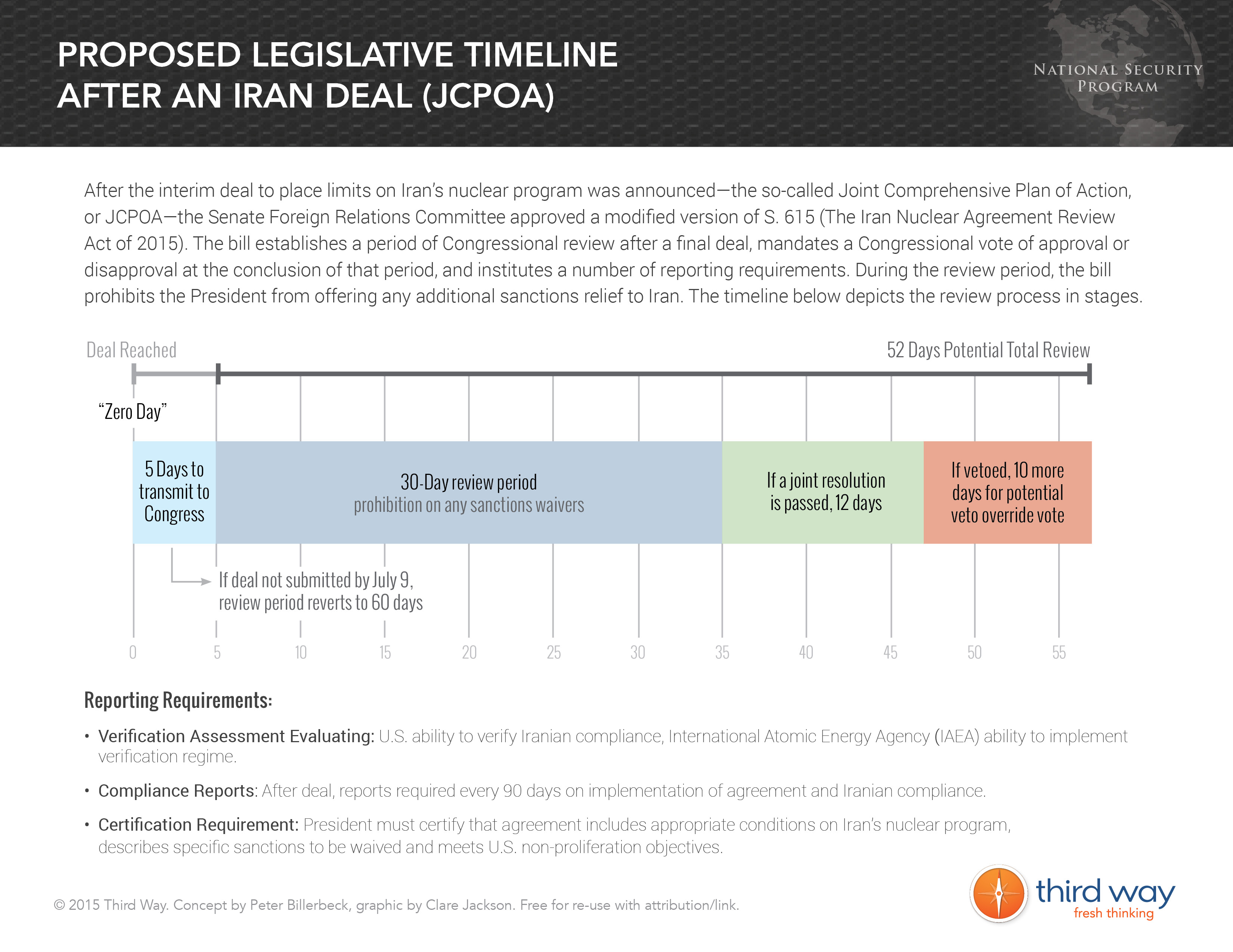 Proposed Legislative Timeline After an Iran Deal (JCPOA)