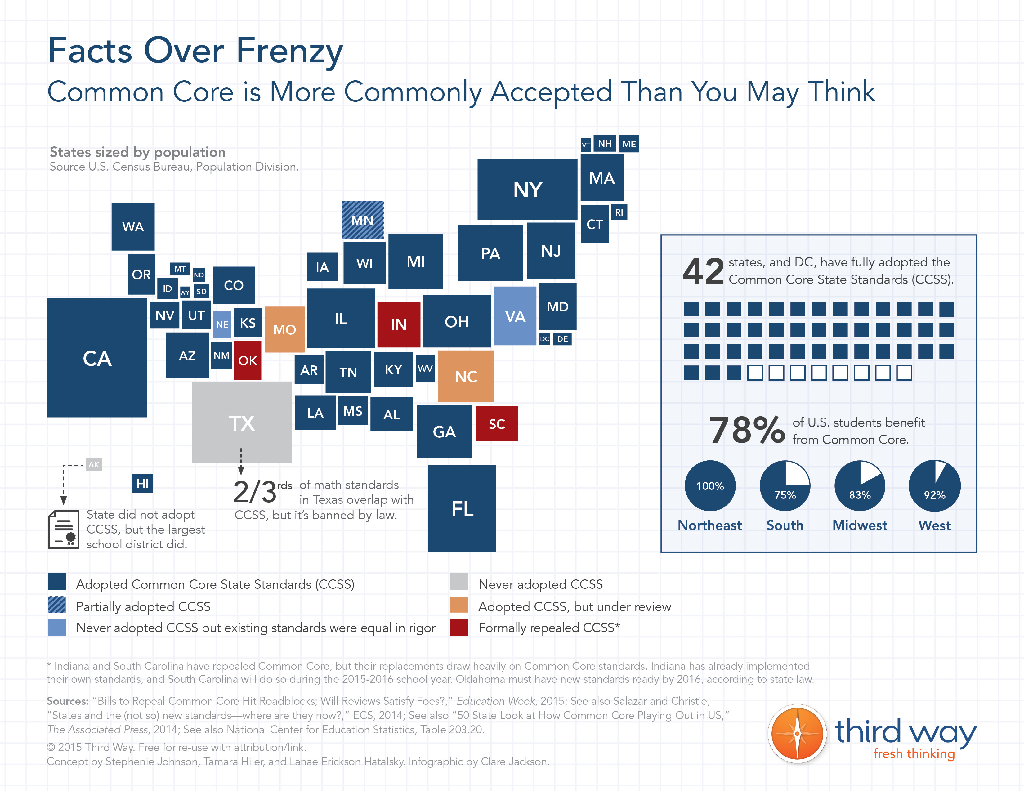 Facts Over Frenzy: Common Core is More Commonly Accepted Than You May Think