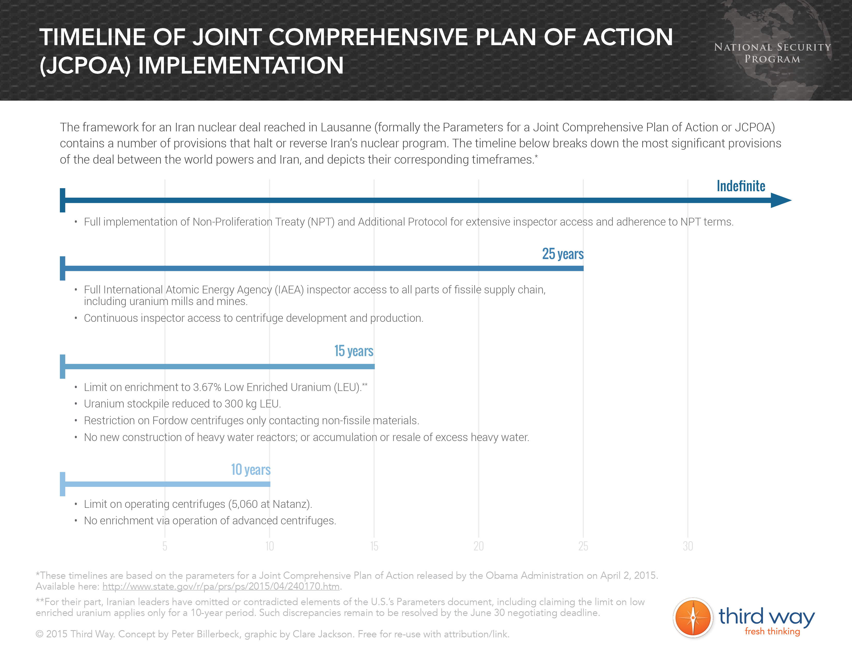 Timeline of Joint Comprehensive Plan of Action (JCPOA) Implementation
