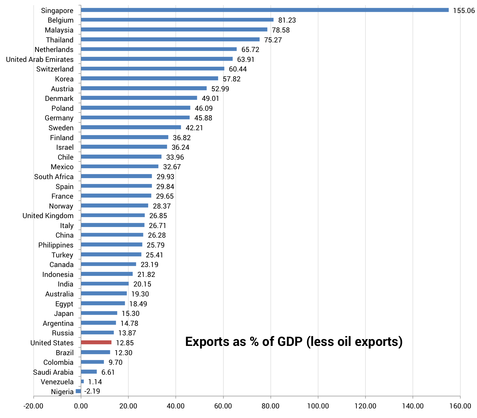 Exports as a % of GDP by country