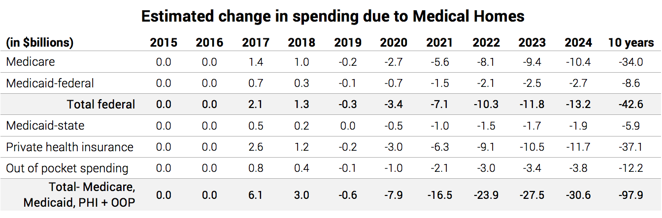 Estimated change in spending due to Medical Homes_Chart