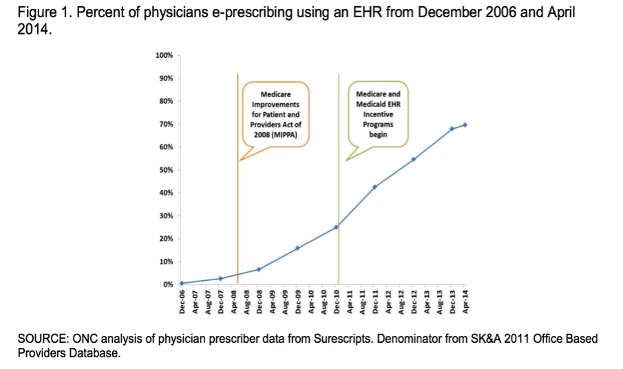 Figure 1. Percent of Physicians e-prescribing