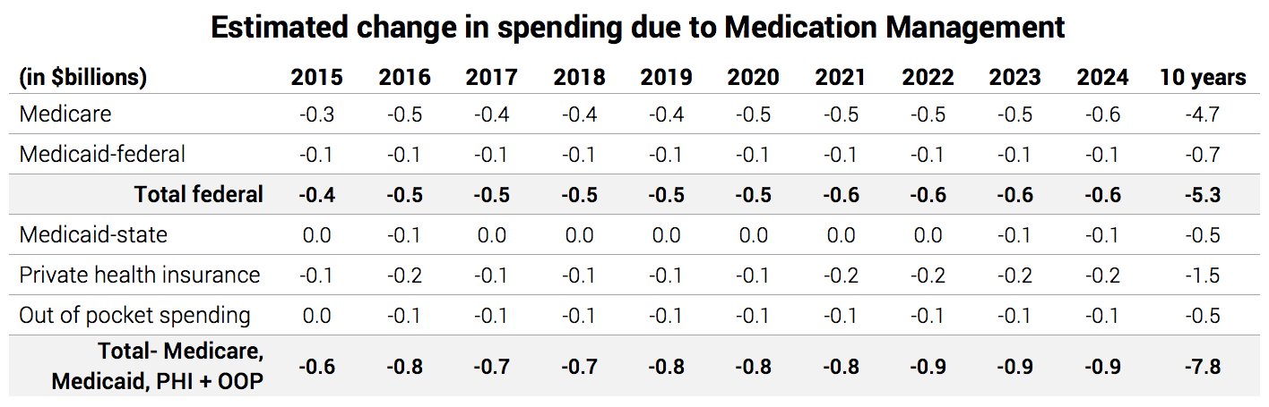 Estimated change in spending due to Medication Management