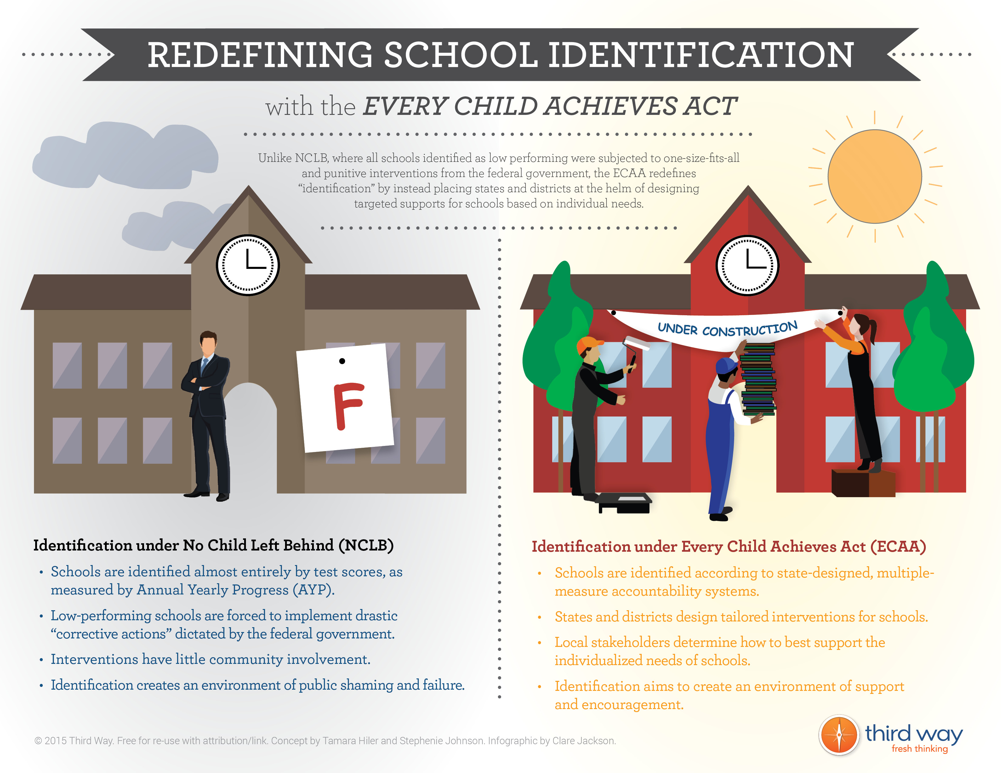 Redefining School Identification with the Every Child Achieves Act