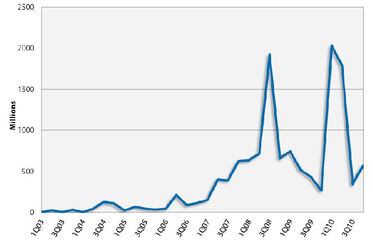 Chart B - Clean Tech Investment