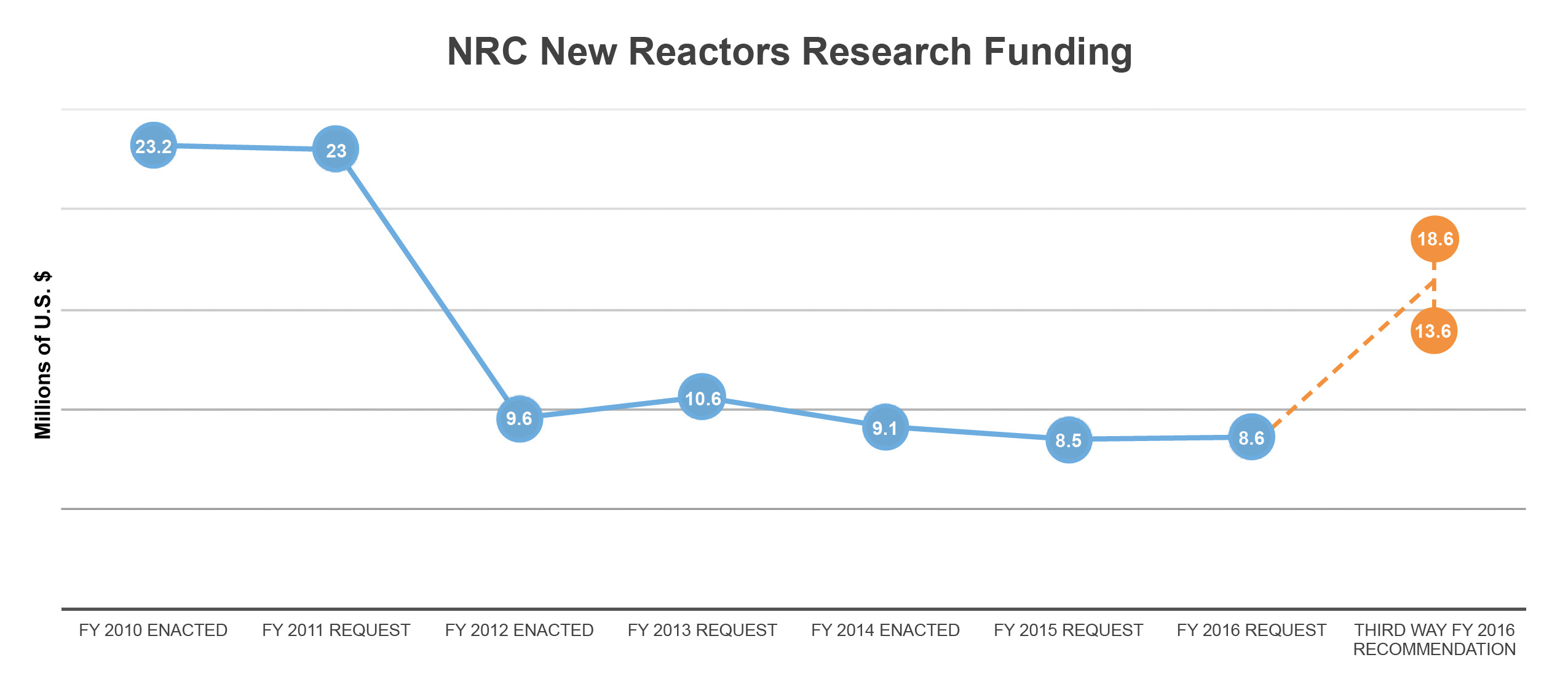 NRC New Reactors Research Funding
