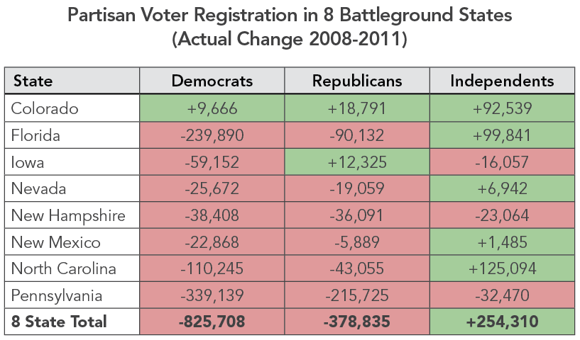 Partisan Voter Registration in 8 Battleground States - Actual Change 2008-2011