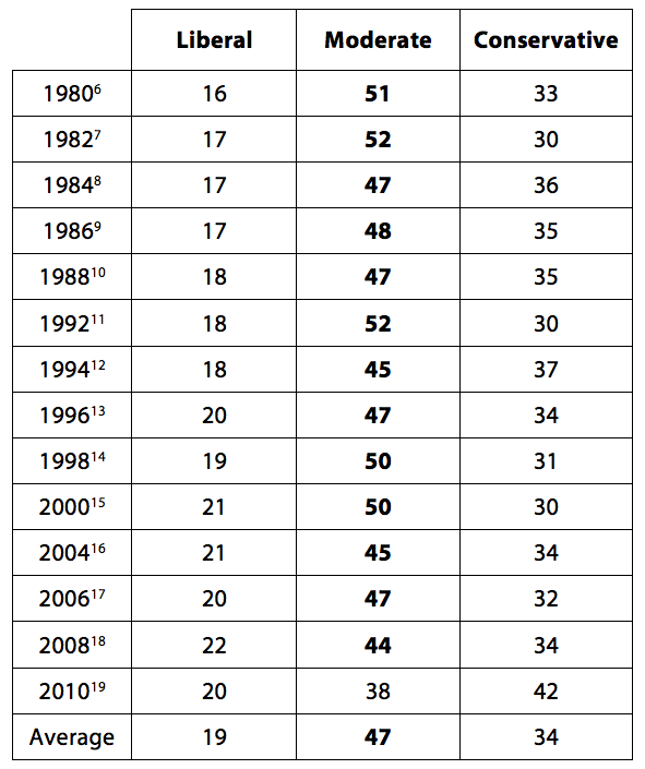 Table #1 - Ideological Composition of the Electorate, 1980-2010