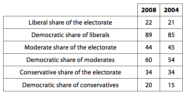 Table #3 - Ideological Composition of the Democratic Presidential Vote