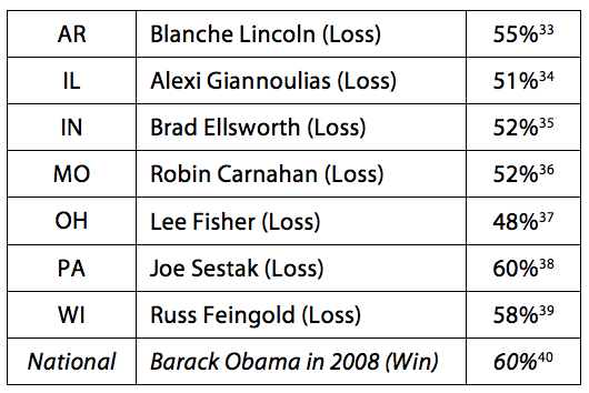 Table #4 - Democratic Performance with Moderates in Key Senate Races in 2010