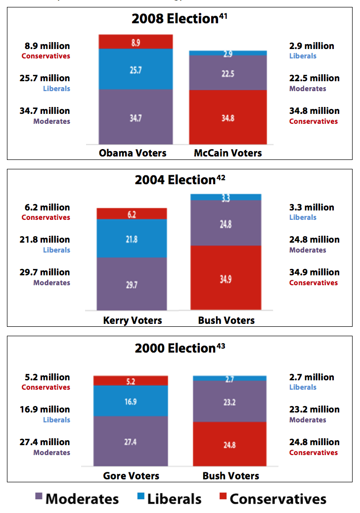 Table #5 – Why Moderates Matter: Ideology of Voters in Recent Presidential Elections
