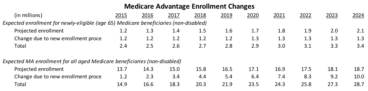 Medicare Advantage Enrollment Changes