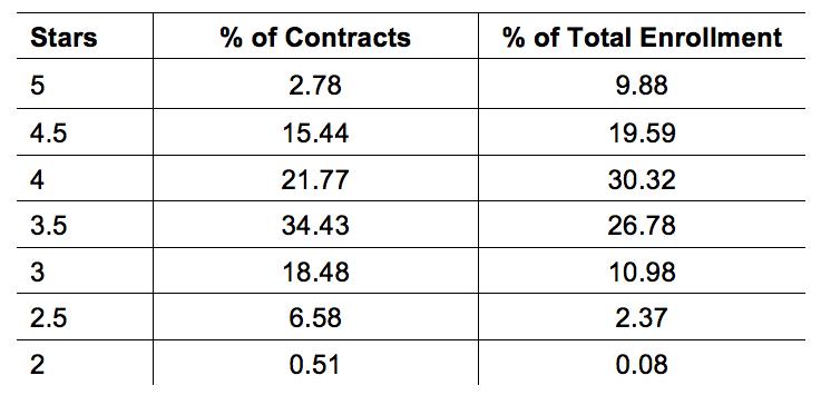 2015 Rating Distribution for Medicare Advantage Prescription Drug Plans