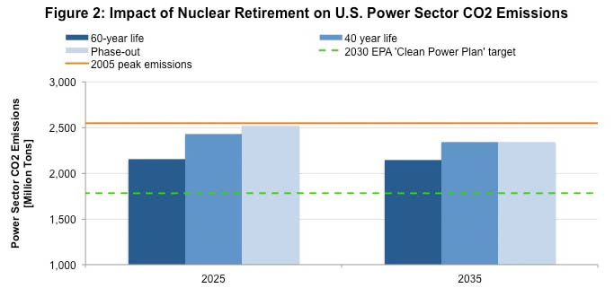 Figure 2: Impact of Nuclear Retirement on U.S. Power Sector CO2 Emissions