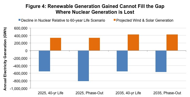 Figure 4: Renewable Generation Gained Cannot Fill the Gap Where Nuclear Generation is Lost
