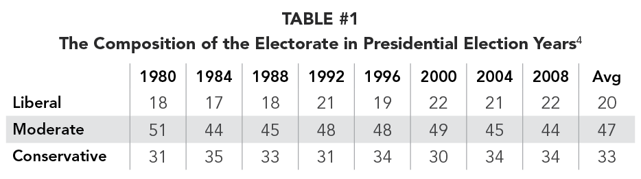 TABLE #1: The Composition of the Electorate in Presidential Election Years