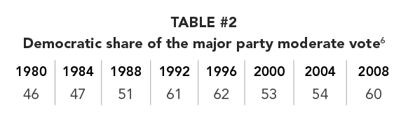 TABLE #2 Democratic share of the major party moderate vote