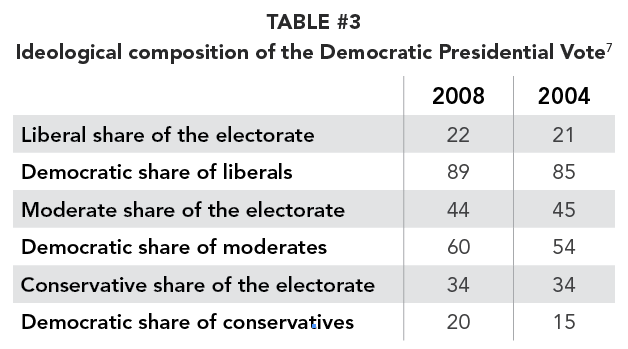TABLE #3 Ideological composition of the Democratic Presidential Vote