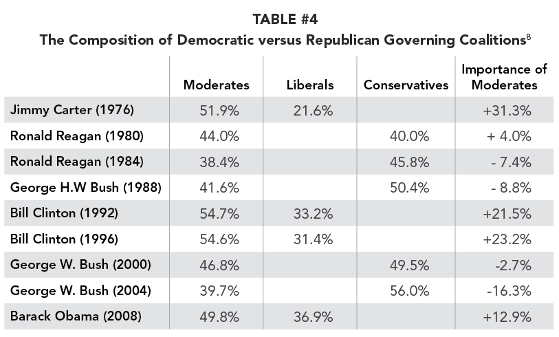 TABLE #4 The Composition of Democratic versus Republican Governing Coalitions
