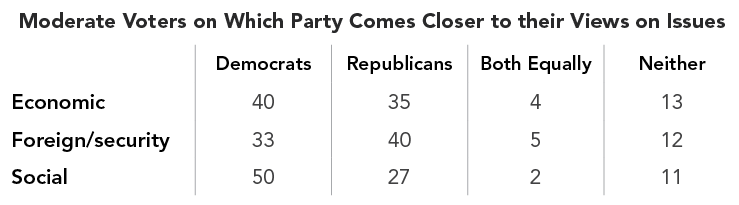 Moderate Voters on Which Party Comes Closer to their Views on Issues