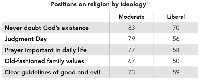 Positions on religion by ideology