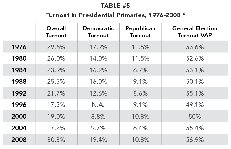 TABLE #5 Turnout in Presidential Primaries, 1976-2008