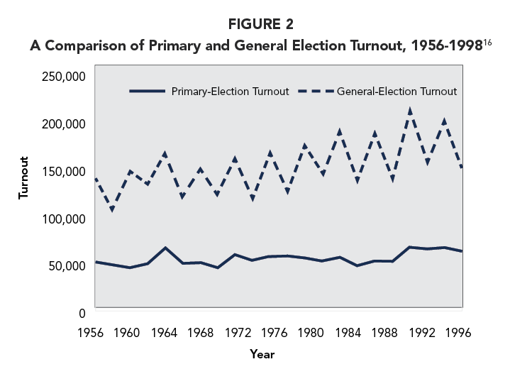 FIGURE 2 A Comparison of Primary and General Election Turnout, 1956-1998