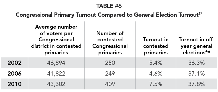 TABLE #6 Congressional Primary Turnout Compared to General Election Turnout