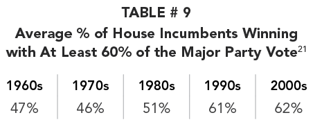 TABLE # 9 Average % of House Incumbents Winning  with At Least 60% of the Major Party Vote