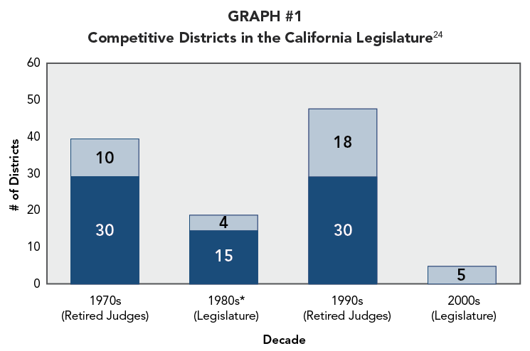 GRAPH #1 Competitive Districts in the California Legislature