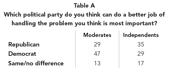 Table A Which political party do you think can do a better job of  handling the problem you think is most important