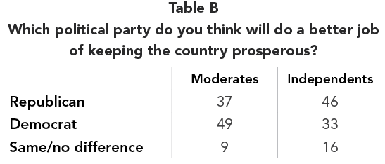 Table B Which political party do you think will do a better job  of keeping the country prosperous