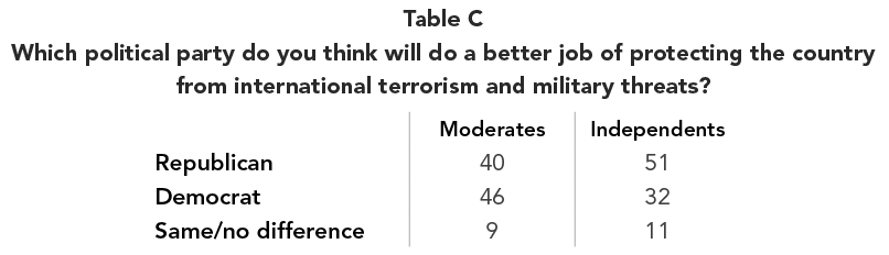 Table C Which political party do you think will do a better job of protecting the country from international terrorism and military threats