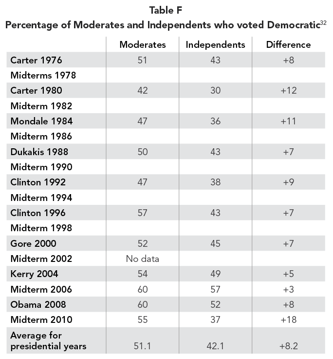 Table F Percentage of Moderates and Independents who voted Democratic
