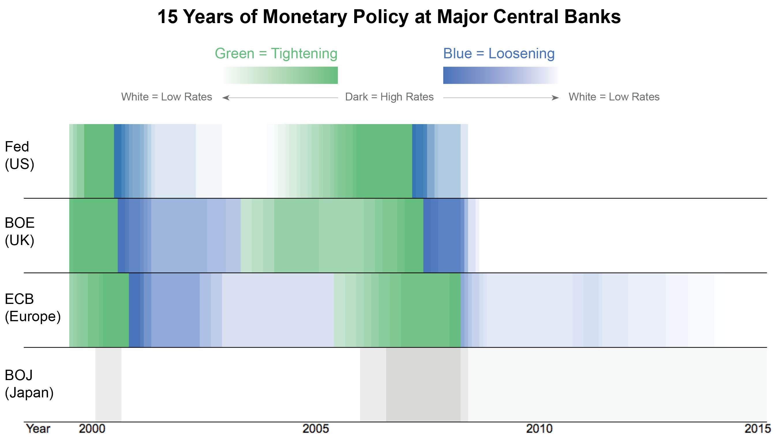 15 Years of Monetary Policy at Major Central Banks