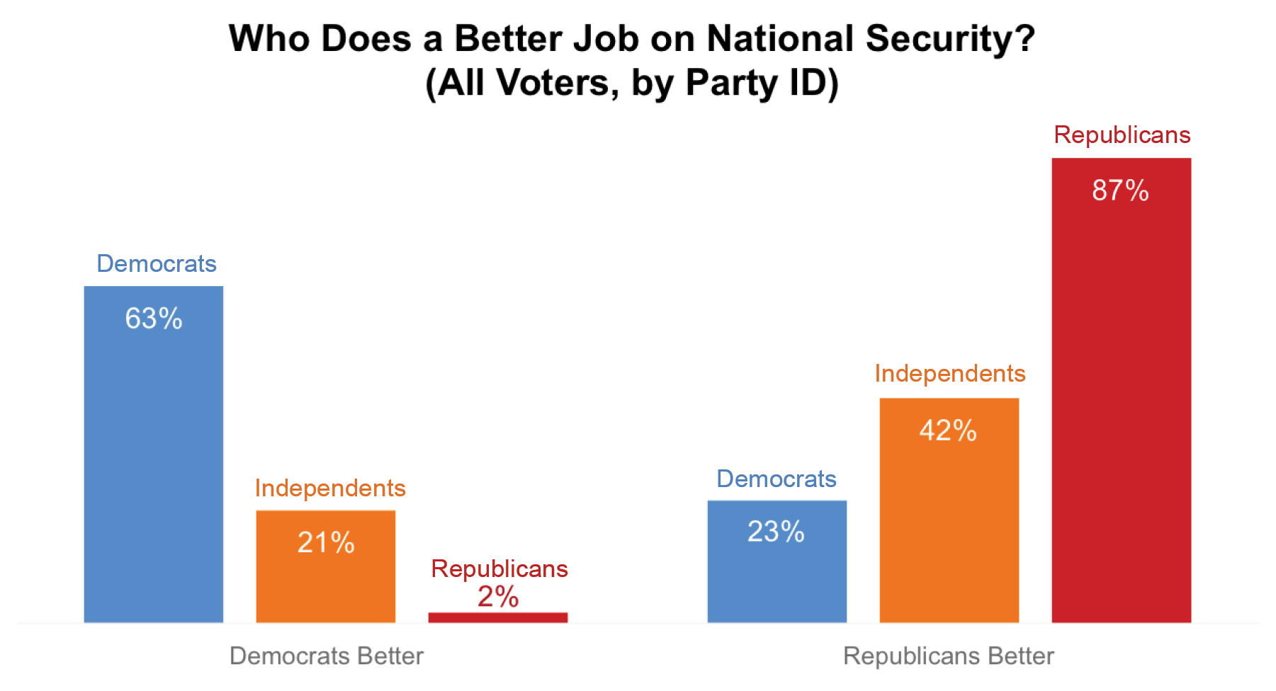 Who Does a Better Job on National Security? (All Voters, by Party ID)