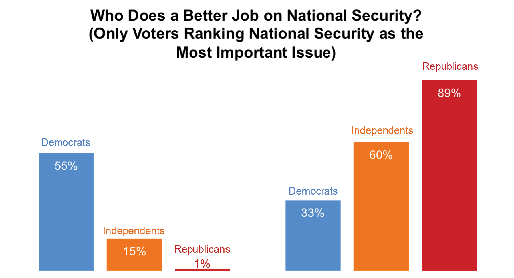 Who Does a Better Job on National Security? (Only Voters Ranking National Security as the Most Important Issue)
